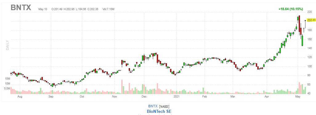 バイオンテック【BNTX】2021年5月10日