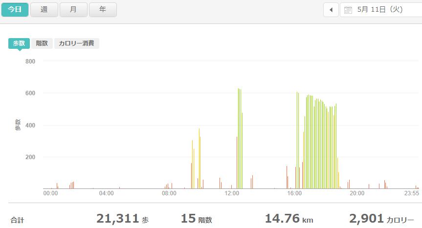 fitbitログより 運動データ2021年5月11日