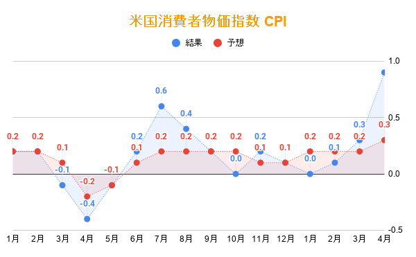 アメリカ・CPI 消費者物価指数 2021年4月分