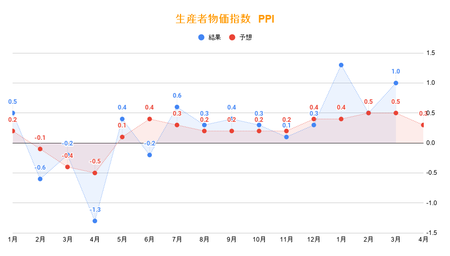 PPI生産者物価指数