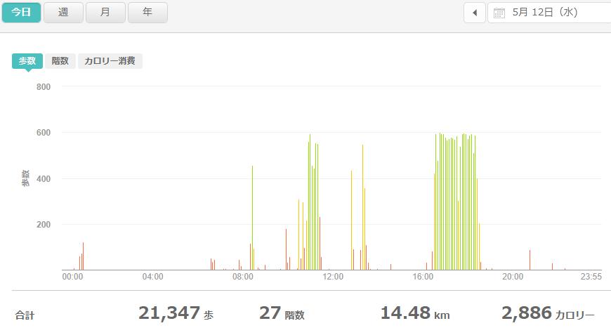 fitbitログより 運動データ2021年5月12日