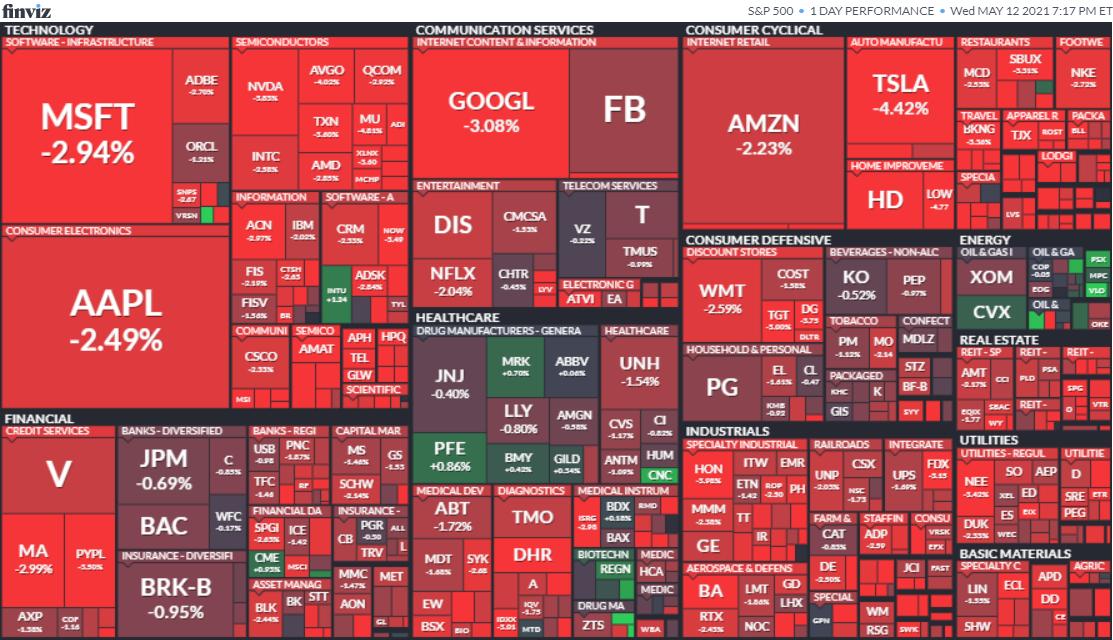 S&P500ヒートマップ2021年5月12日