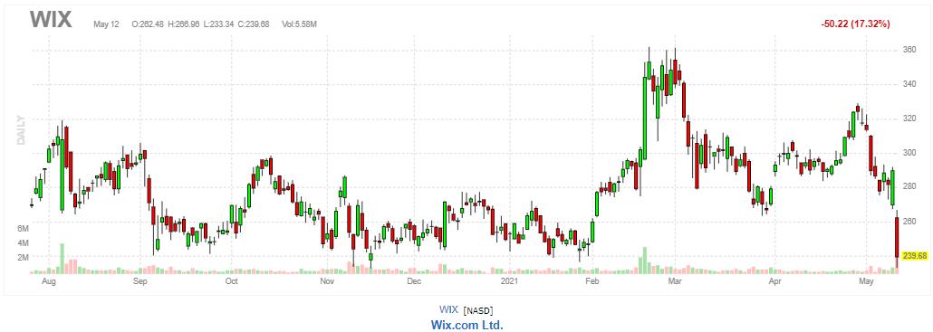 ウィックス(WiX.com)【WIX】2021年5月12日