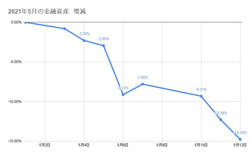 5月のポートフォリオ資産額の推移2021年5月12日