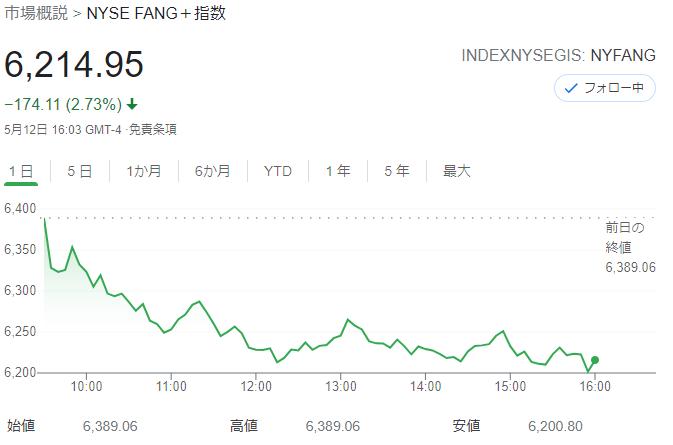 FANG+index2021年5月12日