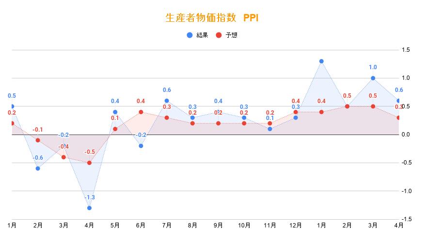 生産者物価指数(PPI)4月