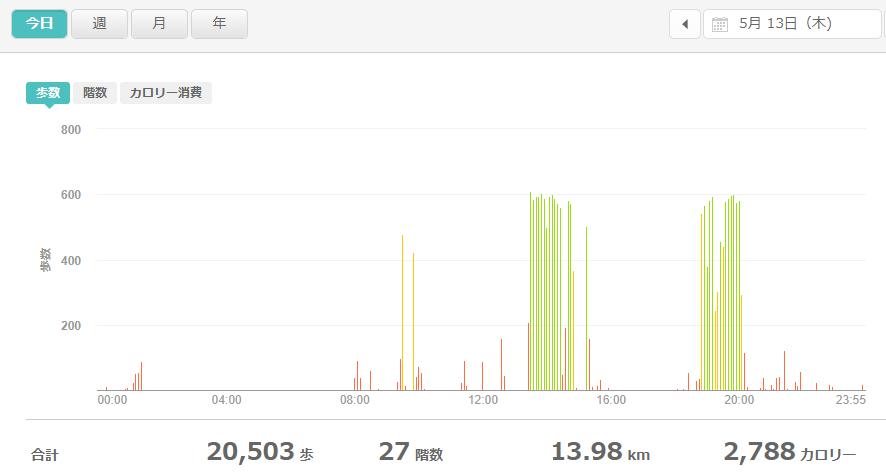 fitbitログより 運動データ2021年5月13日