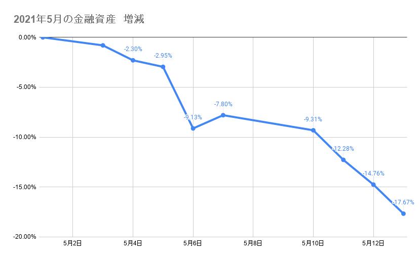 5月のポートフォリオ資産額の推移2021年5月13日