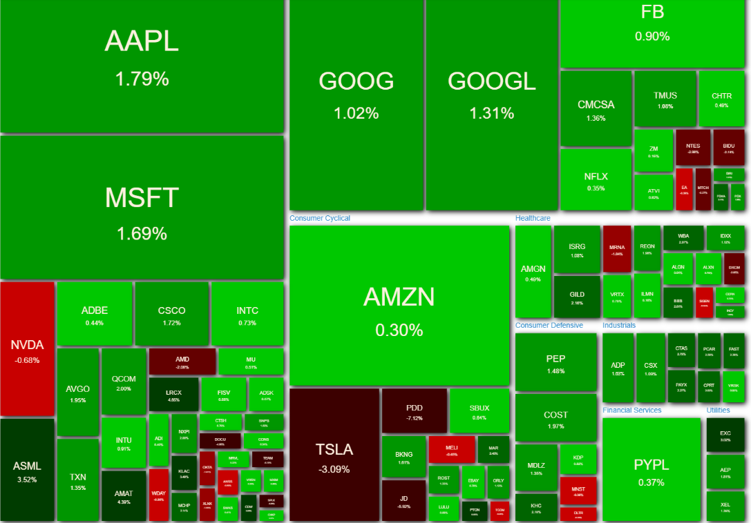 NASDAQ100 ヒートマップ2021年5月13日