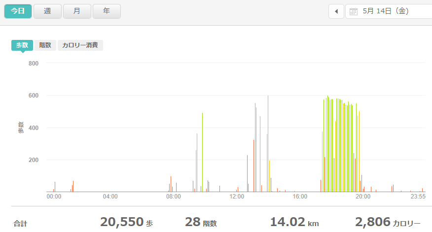 fitbitログより 運動データ2021年5月14日