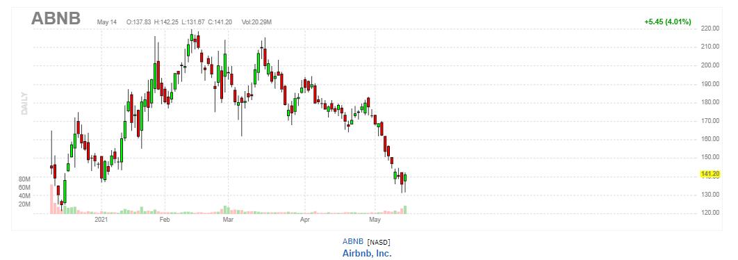 エアビーアンドビー(Airbnb)【ABNB】2021年5月14日