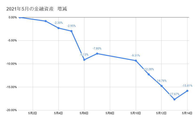5月のポートフォリオ資産額の推移2021年5月14日
