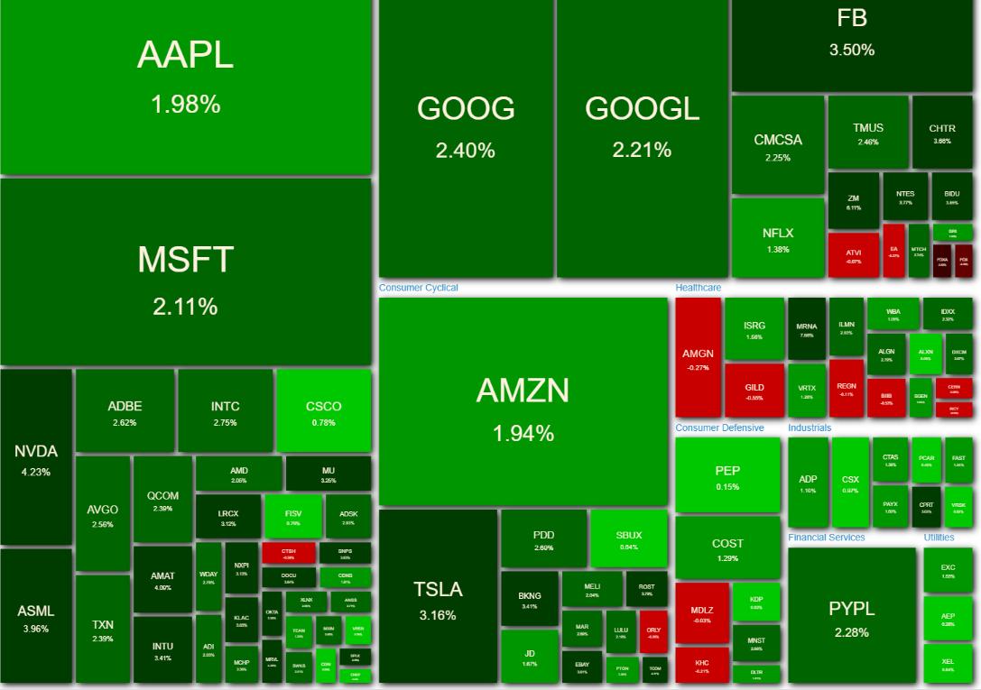 NASDAQ100 ヒートマップ2021年5月14日