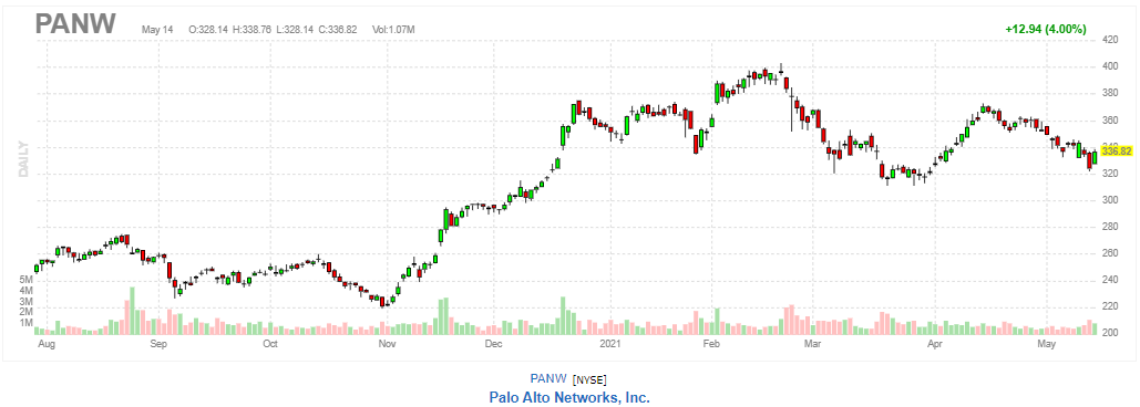 パロアルトネットワークス【PANW】2021年5月14日