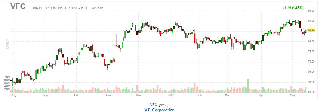VF【VFC】2021年5月14日