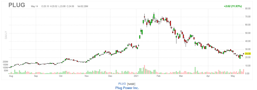 プラグパワー【PLUG】2021年5月14日
