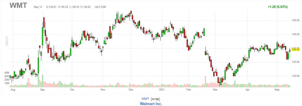 ウォルマート【WMT】2021年5月14日
