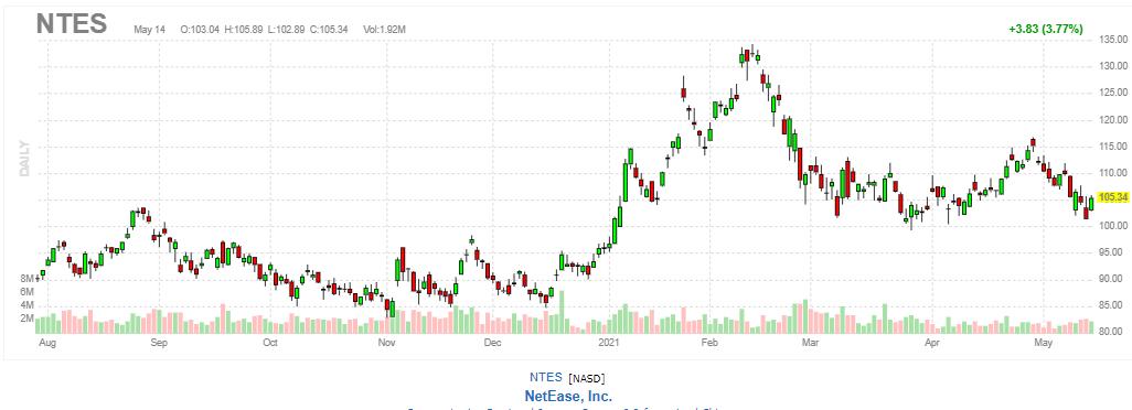 ネットイース(網易)【NTES】2021年5月14日