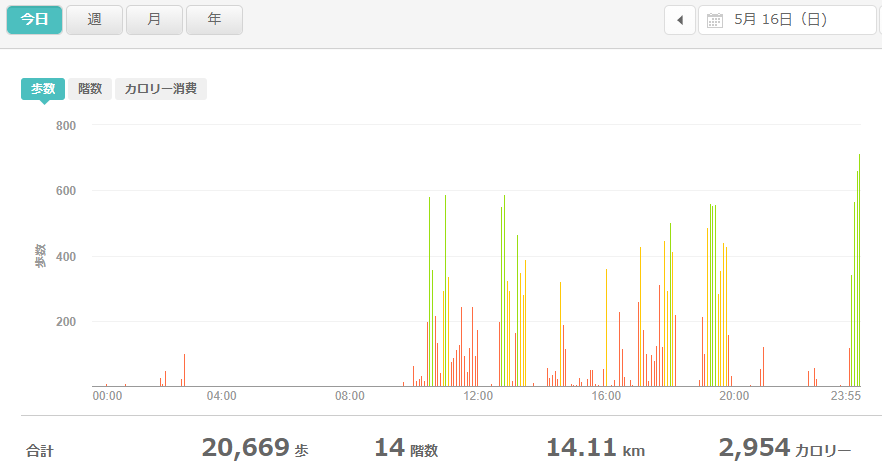 fitbitログより 運動データ2021年5月16日