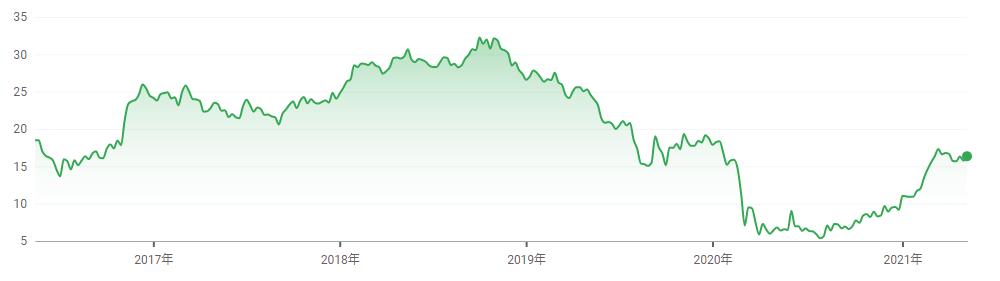 アメリカ10年債利回り