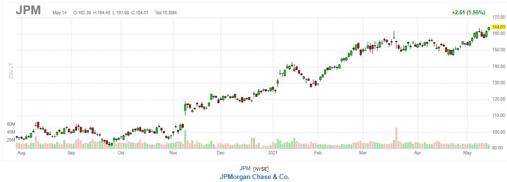 JPモルガン・チェース【JPM】2021年5月14日