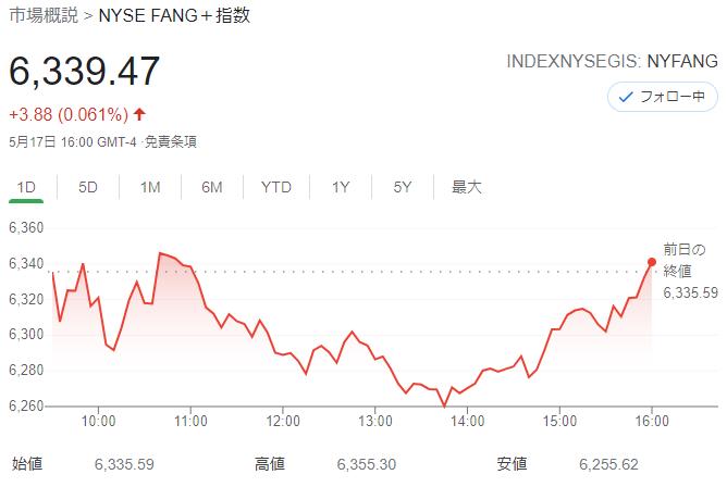 FANG+index2021年5月17日