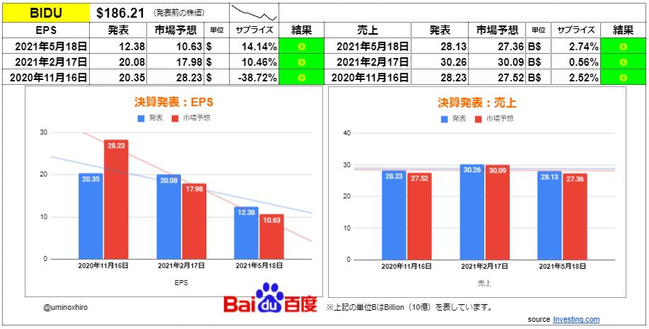 バイドゥ(百度)【BIDU】決算2021年5月18日