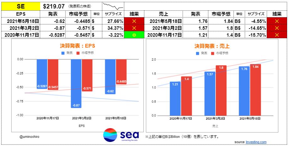 シー【SE】決算2021年5月18日