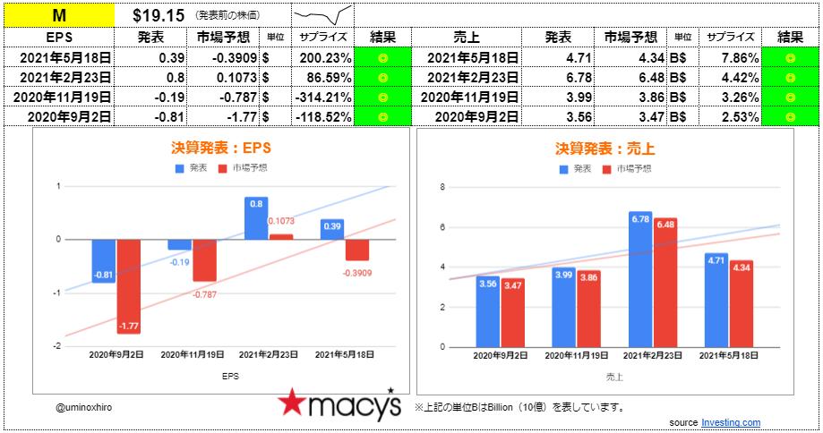 メイシーズ【M】決算2021年5月18日