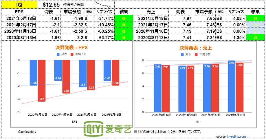 iQIYI(愛奇芸 アイチーイー)【IQ】2021年5月18日