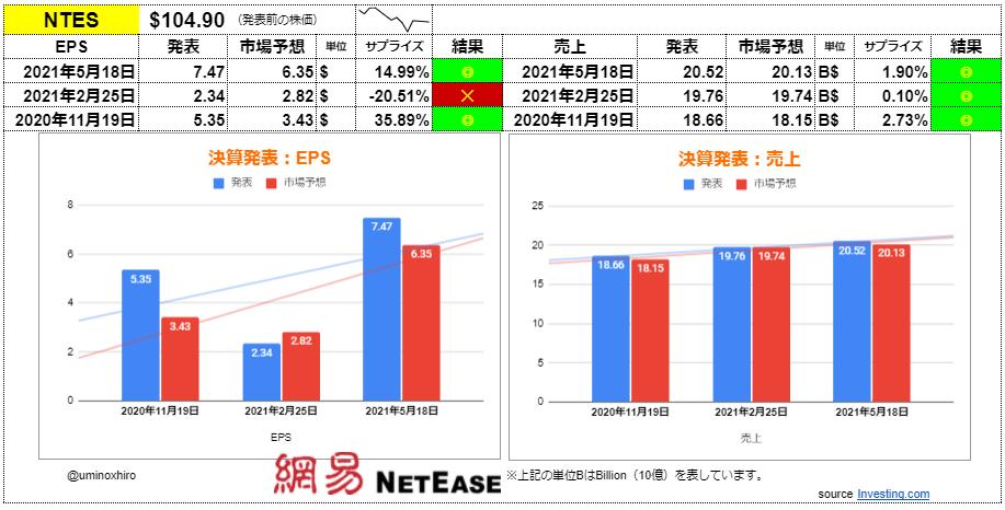 ネットイース(網易)【NTES】決算2021年5月18日