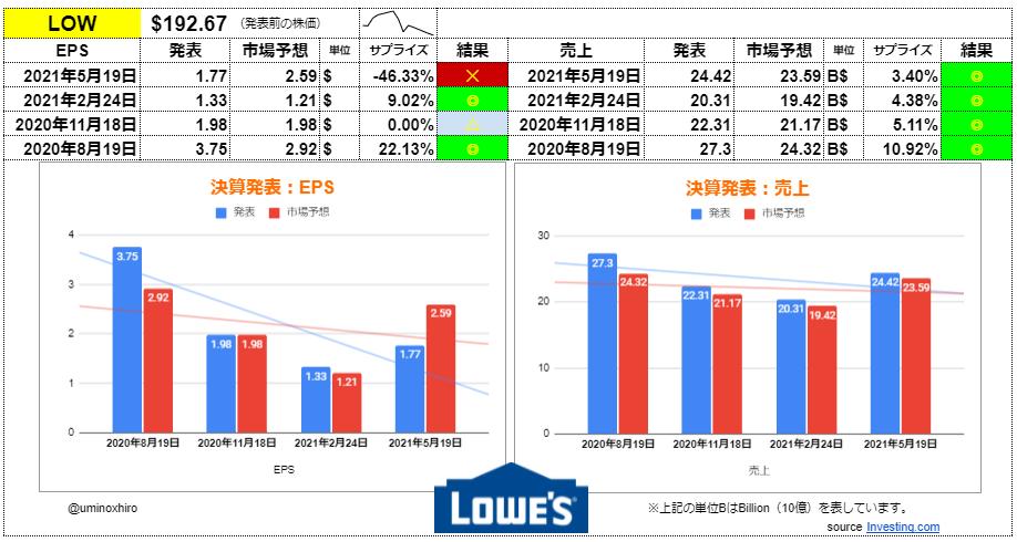 ロウズ【LOW】決算2021年5月19日