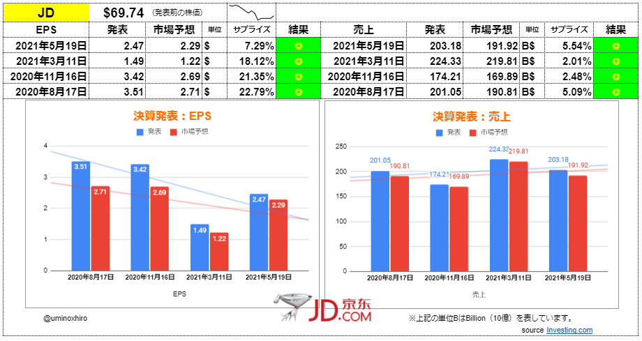 JDドットコム【JD】決算2021年5月19日