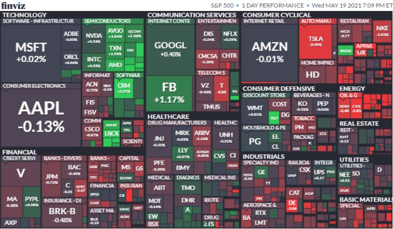 S&P500ヒートマップ2021年5月19日