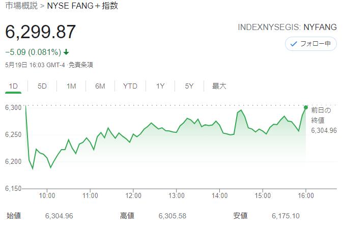 FANG+index2021年5月19日