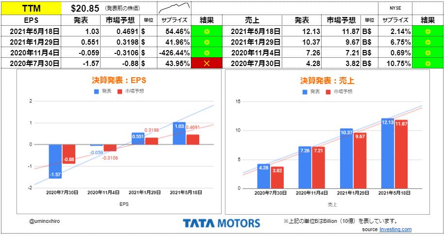 タタモーターズ【TTM】決算2021年5月18日