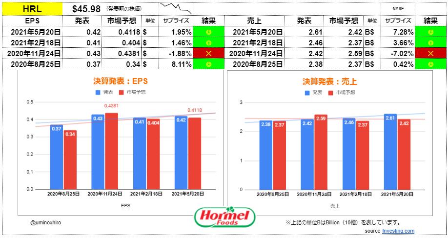 ホーメルフーズ【HRL】決算2021年5月20日