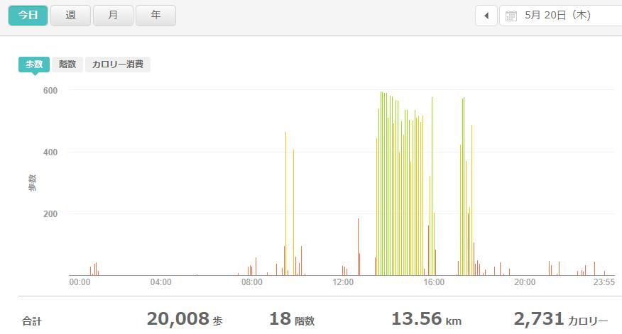 fitbitログより 運動データ2021年5月20日