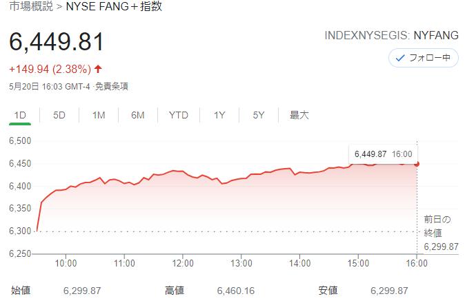 FANG+index2021年5月20日