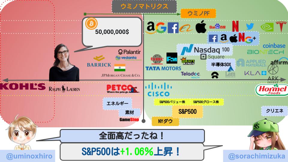 【米国株】株式市場はハイテクを中心に上昇!全面高に。仮想通貨関連は反発!テスラも反発し大幅上昇!