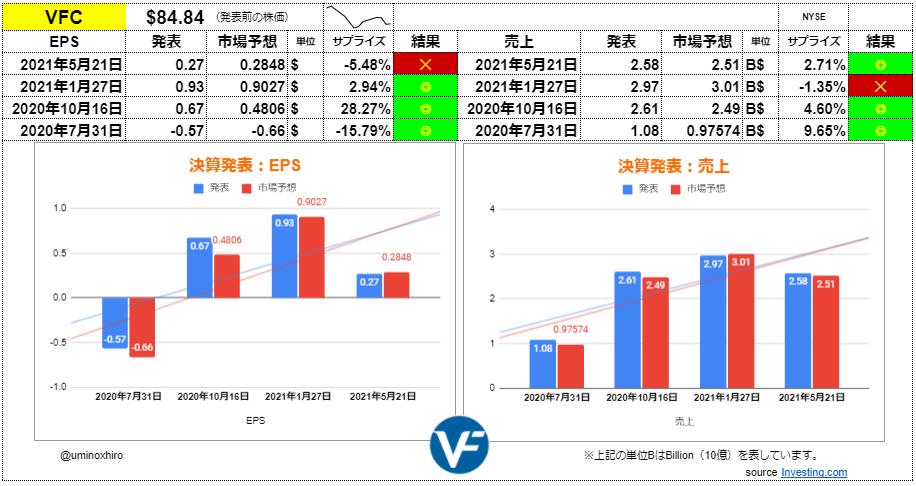 VF【VFC】決算2021年5月21日