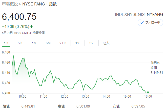 FANG+index2021年5月21日