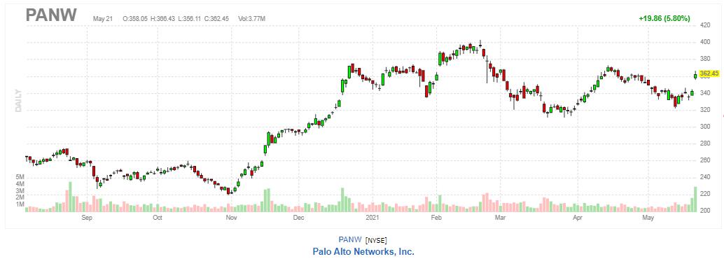 パロアルトネットワークス【PANW】2021年5月21日