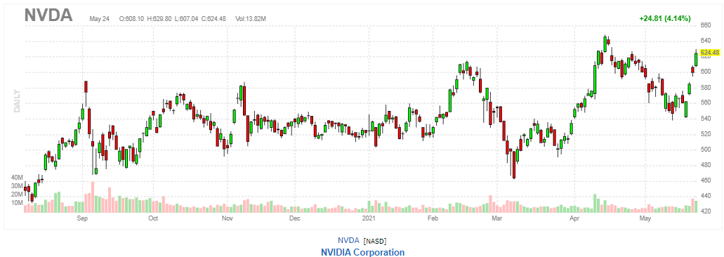 エヌビディア【NVDA】2021年5月24日