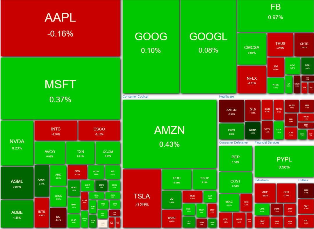 NASDAQ100 ヒートマップ2021年5月25日