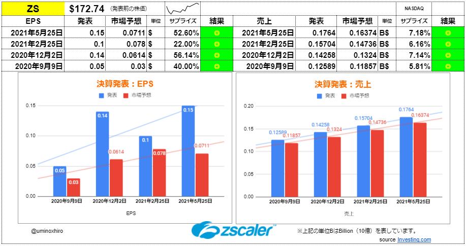 ジースケーラー【ZS】決算2021年5月25日