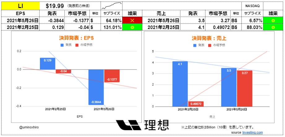 リーオート【LI】決算2021年5月25日