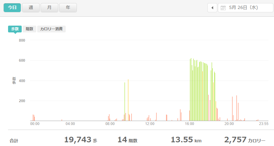 fitbitログより 運動データ2021年5月26日