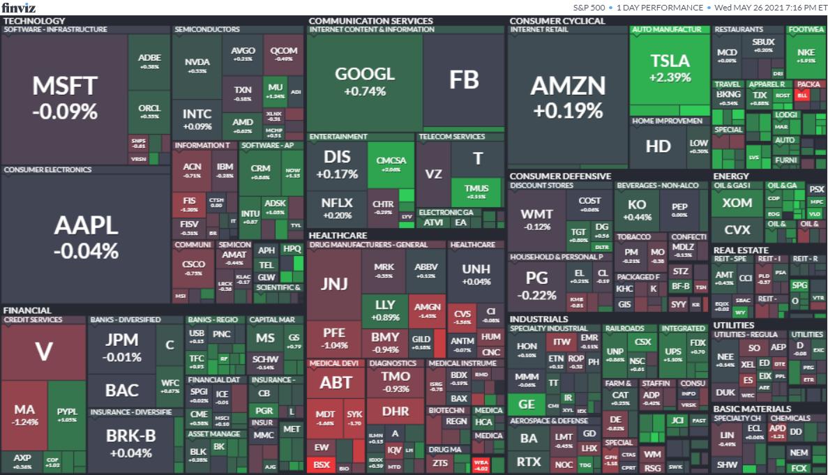 S&P500ヒートマップ2021年5月26日