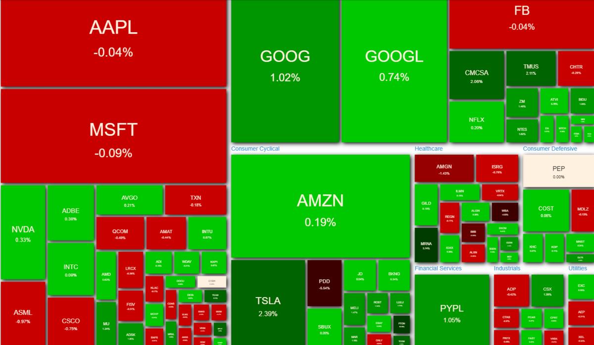 NASDAQ100 ヒートマップ2021年5月26日